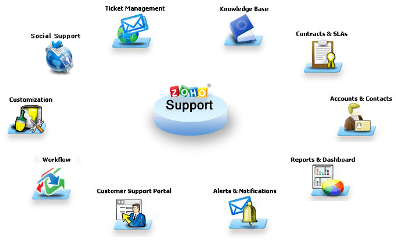 web based help desk