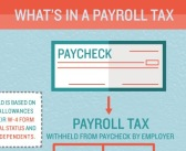 Infographic: What's In Payroll Taxes