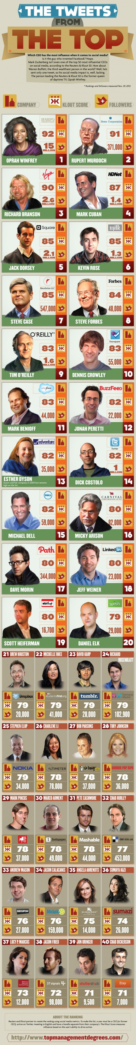 twitter use by ceos
