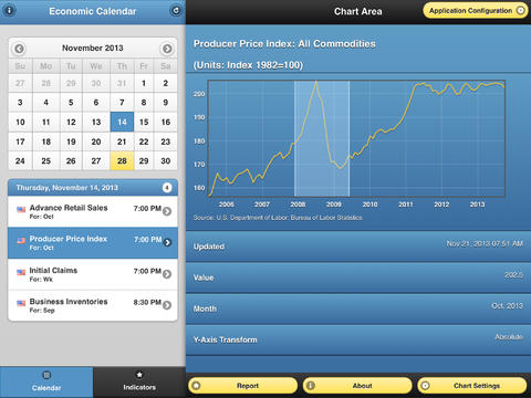 us economy tracker for ipad
